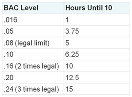 How Long Does Alcohol Stay In Your System-1