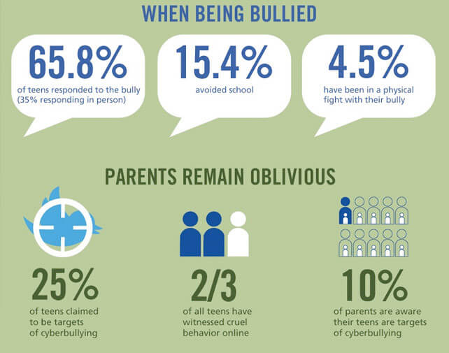 the prevalence of bullying and cyber The prevalence of school bullying home a common practice is to describe the prevalence of bullying as the percentage of someone through the use of cyber.