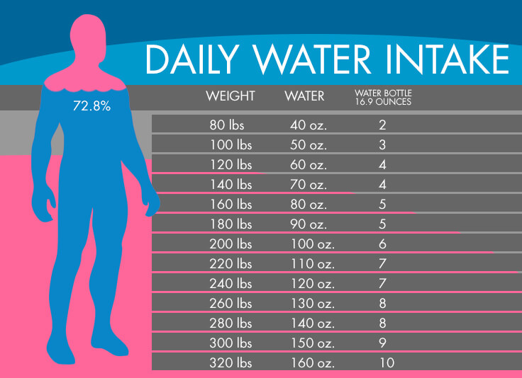 How Water Should I Drink A Day