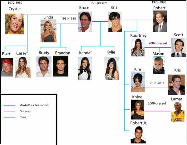 kardashian family tree