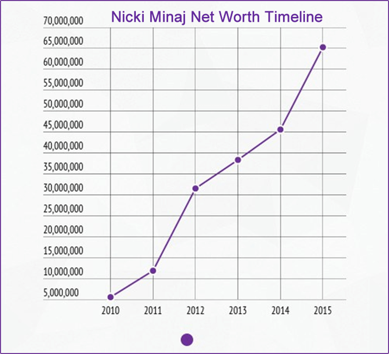 Nicki Minaj Net Worth timeline