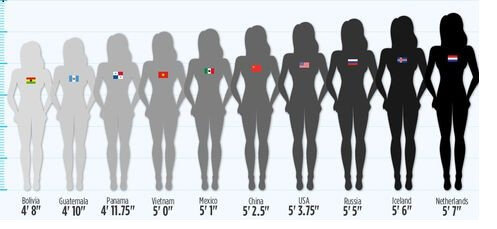 average height for women
