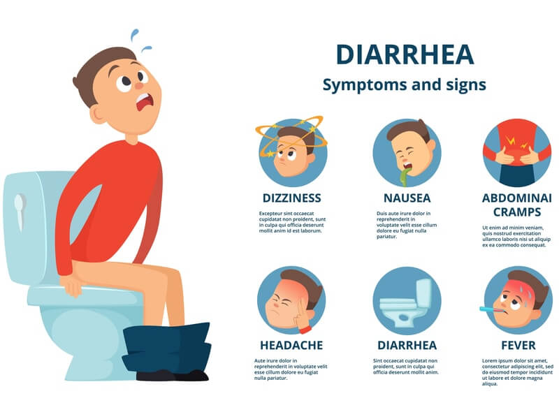 Symptoms of Diarrhea