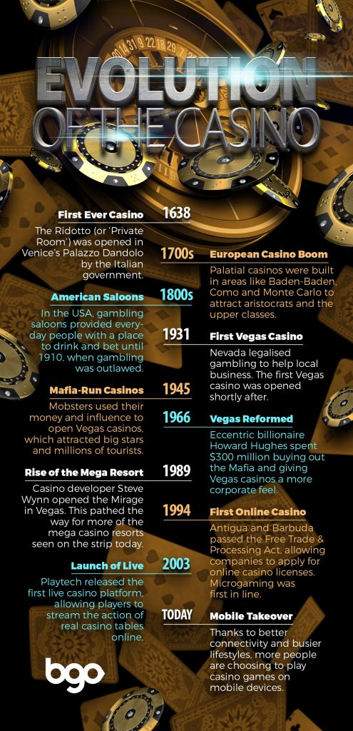 Evolution of Casino infographic