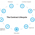 Contract Lifecycle Management Stages